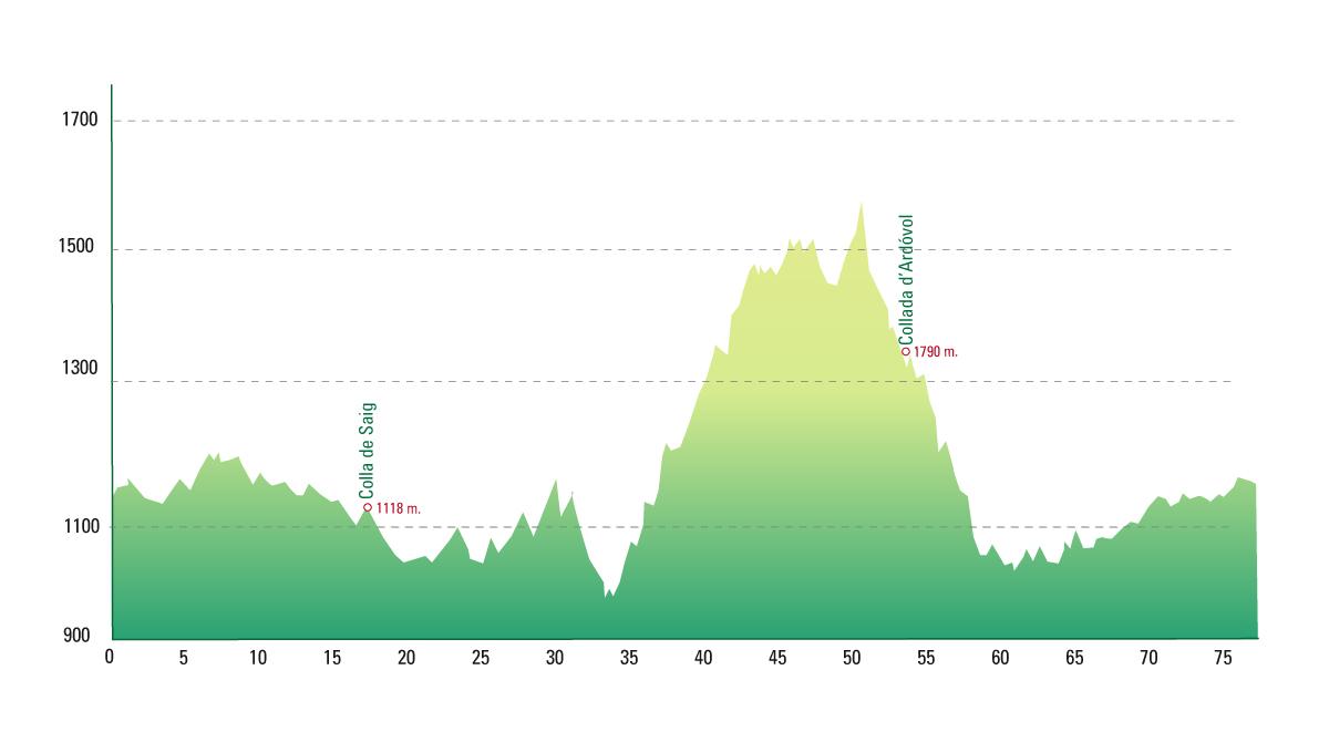 Lles de Cerdanya . La Cerdanya Pyrenees Bike Tour Skimincoming