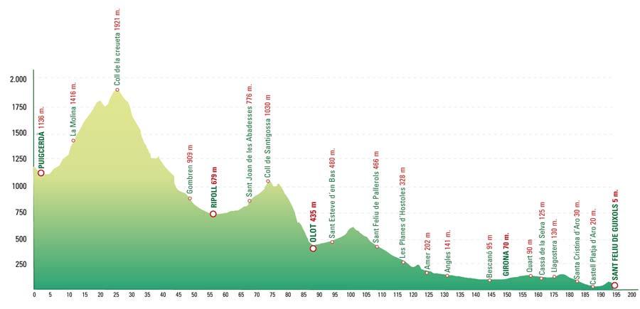 Pyrenees to Costa Brava Bike Tour