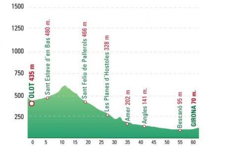 Olot Girona Bike Tour
