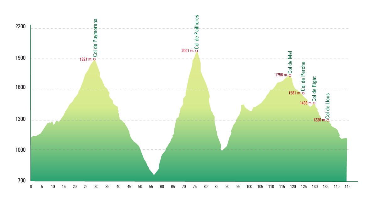 Coll du Pailheres La Cerdanya Pyrenees Bike Tour Skimincoming