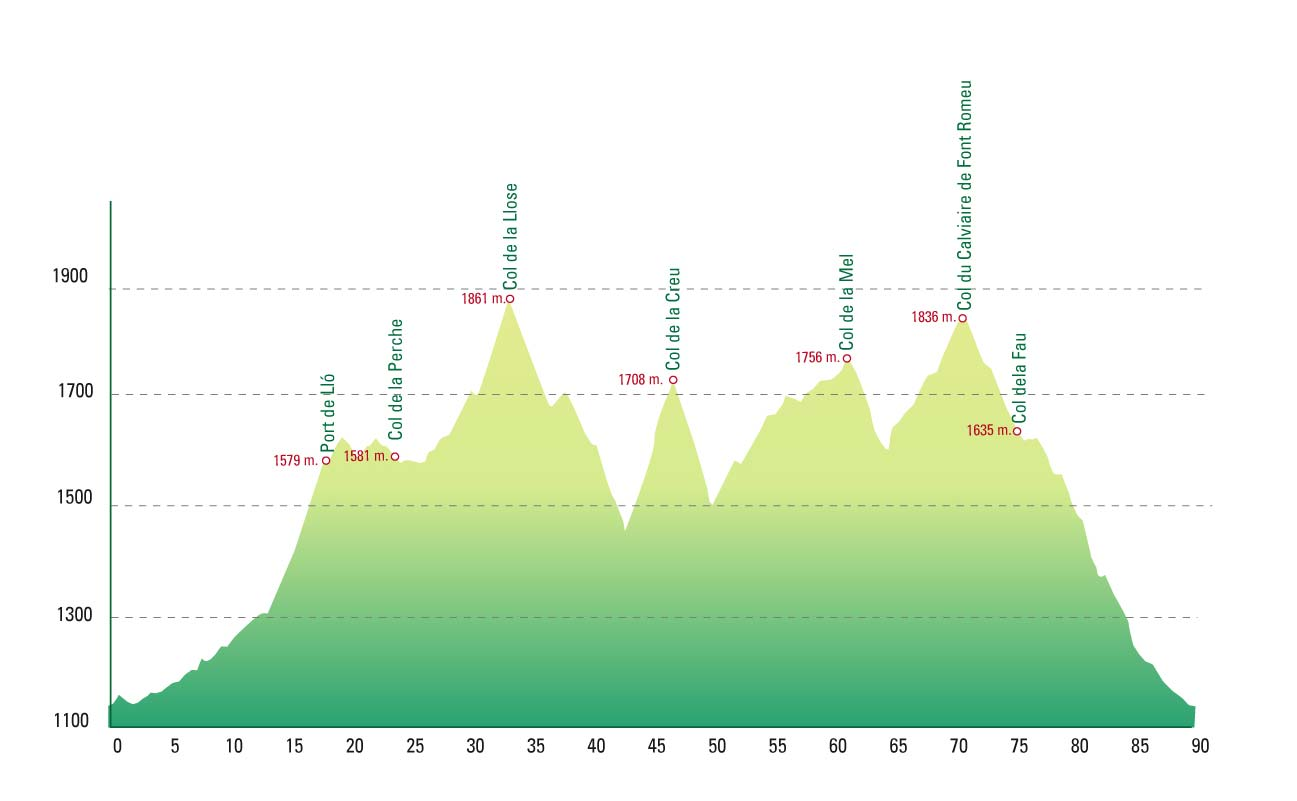 Port de Lló La Cerdanya Pyrenees Bike Tour Skimincoming