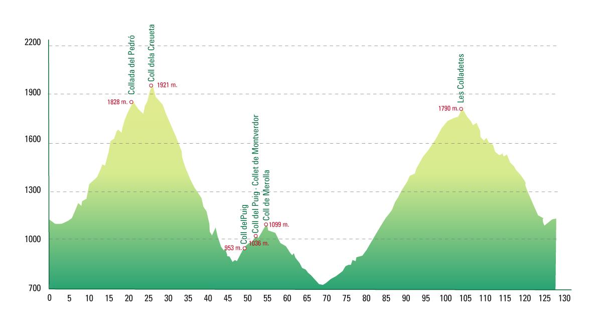 Coll de la Creueta. La Cerdanya Pyrenees Bike Tour Skimincoming