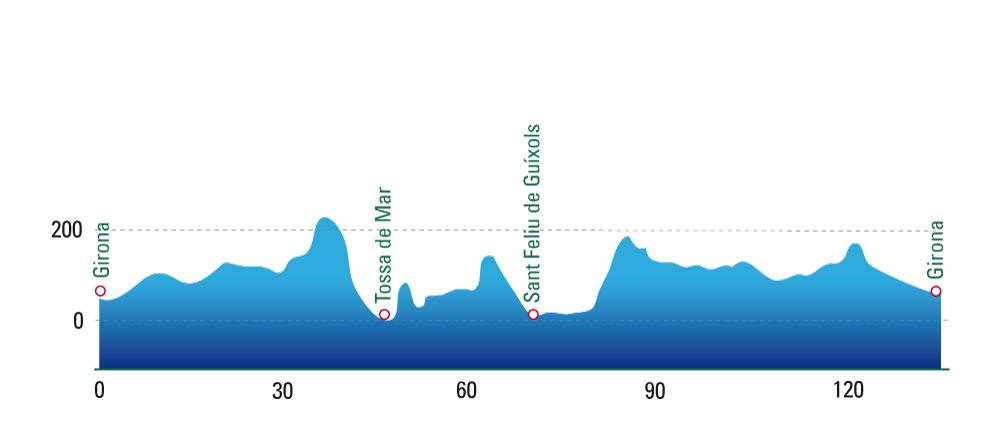 Girona Bike Tour